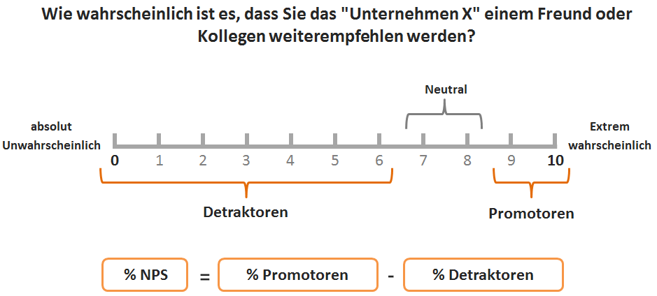 Berechnung des Net Promoter Score (NPS)