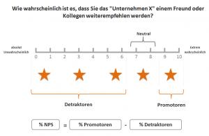 Berechnung des NPS bei App Sterne Bewertungen